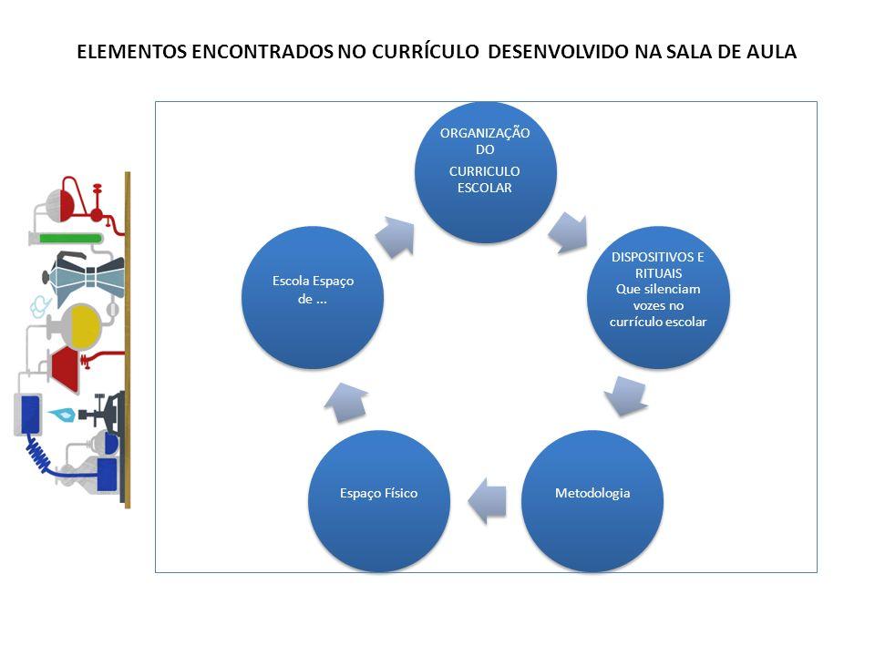 ELEMENTOS ENCONTRADOS NO CURRÍCULO DESENVOLVIDO NA SALA DE AULA ORGANIZAÇÃO DO CURRICULO ESCOLAR DISPOSITIVOS E RITUAIS Que silenciam vozes no currículo escolar MetodologiaEspaço Físico Escola Espaço de...