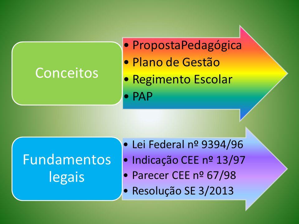 Devolutiva PropostaPedagógica Plano de Gestão Regimento Escolar PAP Conceitos Lei Federal nº 9394/96 Indicação CEE nº 13/97 Parecer CEE nº 67/98 Resol