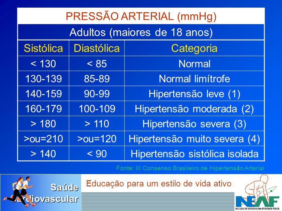SaúdeCardiovascular Educação para um estilo de vida ativo PRESSÃO ARTERIAL (mmHg) Adultos (maiores de 18 anos) SistólicaDiastólicaCategoria < 130< 85N