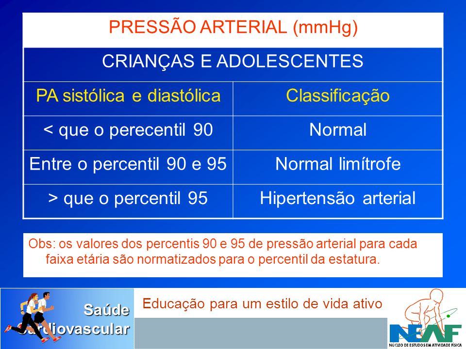 SaúdeCardiovascular Educação para um estilo de vida ativo Obs: os valores dos percentis 90 e 95 de pressão arterial para cada faixa etária são normati
