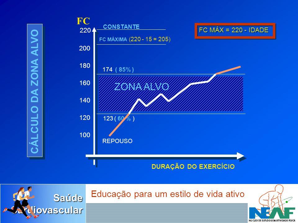 SaúdeCardiovascular Educação para um estilo de vida ativo 220 200 180 160 140 120 FC MÁXIMA (220 - 15 = 205) 174 ( 85% ) 123 ( 60 % ) CONSTANTE FC MÁX