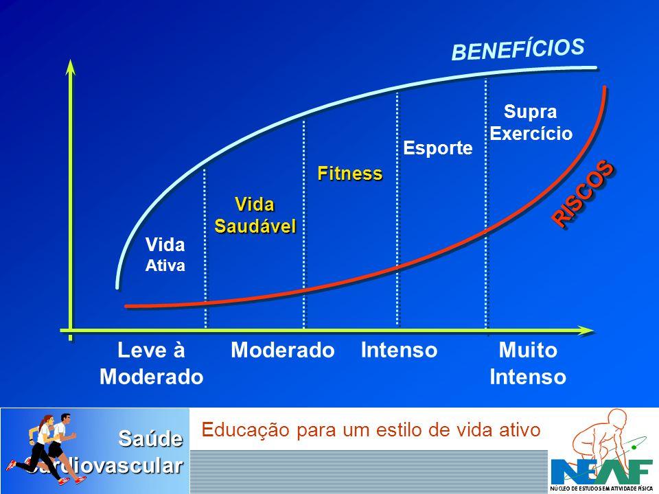 SaúdeCardiovascular Educação para um estilo de vida ativo RISCOSRISCOS BENEFÍCIOS Vida Ativa Leve à Moderado Muito Intenso Fitness VidaSaudável Esport
