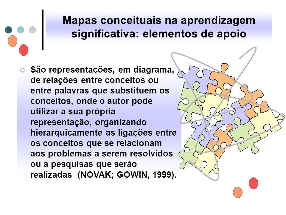 Mapas conceituais na aprendizagem significativa: elementos de apoio São representações, em diagrama, de relações entre conceitos ou entre palavras que