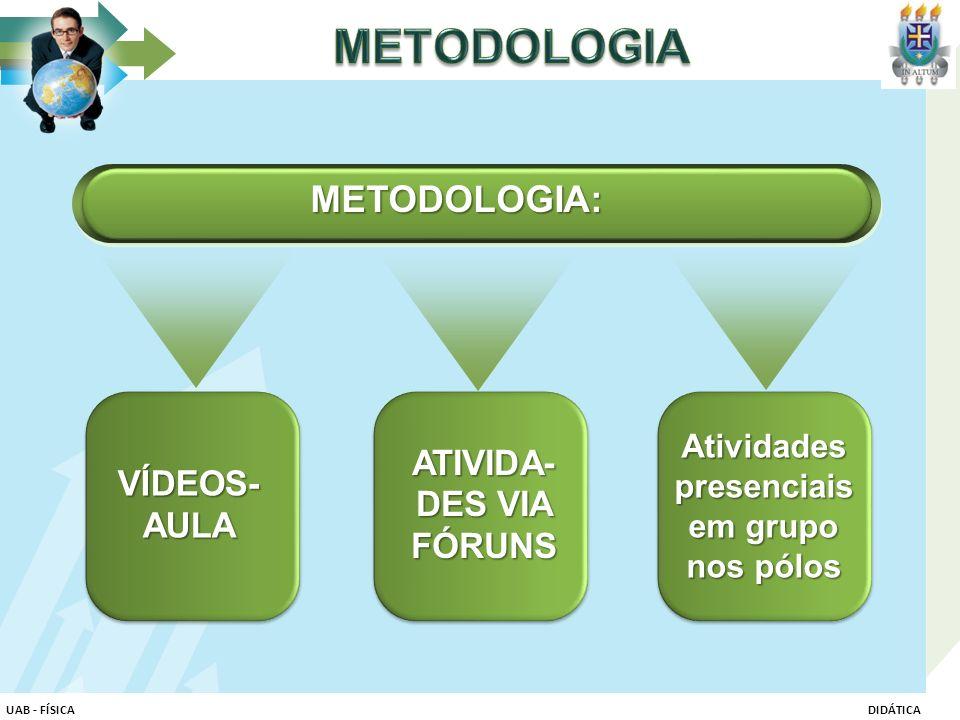 VÍDEOS- AULA ATIVIDA- DES VIA FÓRUNS Atividades presenciais em grupo nos pólos METODOLOGIA: UAB - FÍSICADIDÁTICA