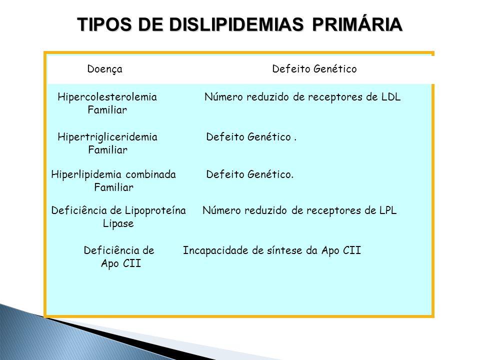 Diagnóstico Laboratorial das Dislipidemias  Perfil lipídico (Colesterol e frações, Triglicerídeos),  Glicemia em jejum,  Creatinina,  Ácido úrico,  Potássio,  TSH,  TGO ou AST  TGP ou ALT e  CPK ou CK.