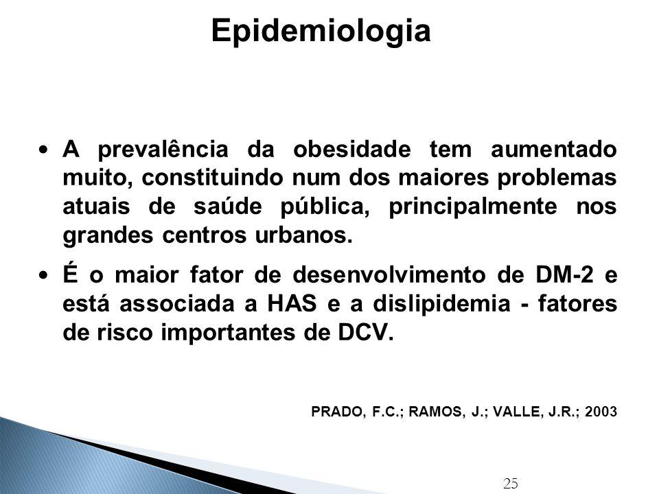 25 Epidemiologia A prevalência da obesidade tem aumentado muito, constituindo num dos maiores problemas atuais de saúde pública, principalmente nos gr
