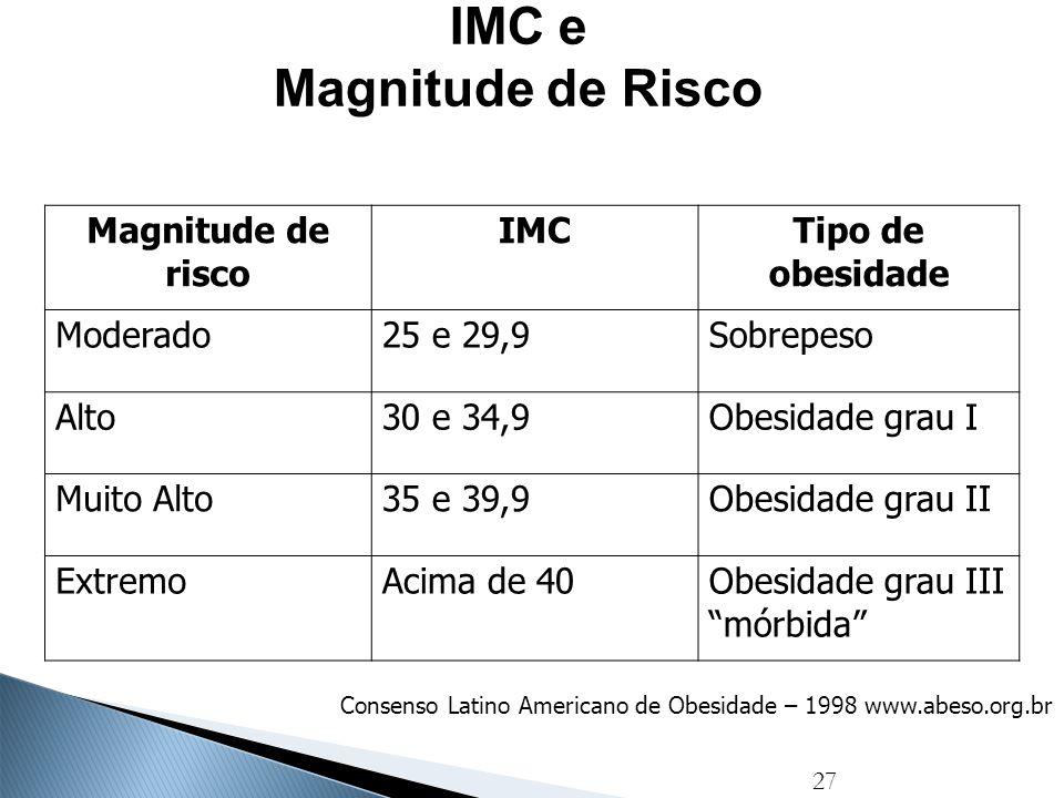 27 IMC e Magnitude de Risco Magnitude de risco IMC Tipo de obesidade Moderado25 e 29,9Sobrepeso Alto30 e 34,9Obesidade grau I Muito Alto35 e 39,9Obesi