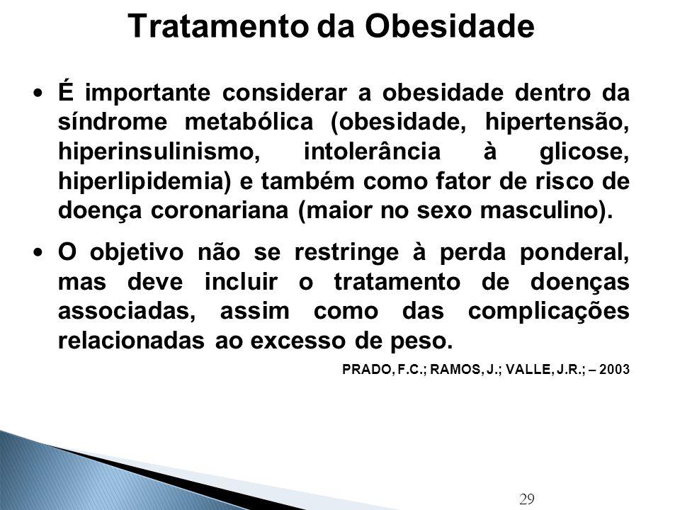 30 Modalidades De Tratamento Dieta hipocalórica Implementação de atividade física Tratamento farmacológico Procedimentos cirúrgicos (na obesidade I, II e III, conforme doenças associadas) Terapia comportamental PRADO, F.C.; RAMOS, J.; VALLE, J.R.; – 2003