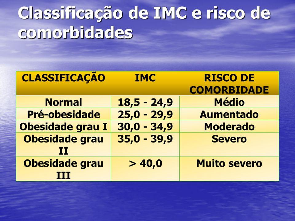 Classificação de IMC e risco de comorbidades