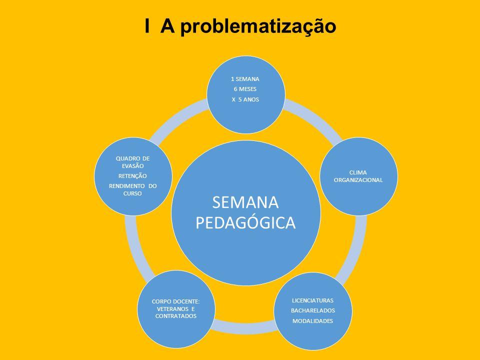 I A problematização SEMANA PEDAGÓGICA 1 SEMANA 6 MESES X 5 ANOS CLIMA ORGANIZACIONAL LICENCIATURAS BACHARELADOS MODALIDADES CORPO DOCENTE: VETERANOS E CONTRATADOS QUADRO DE EVASÃO RETENÇÃO RENDIMENTO DO CURSO