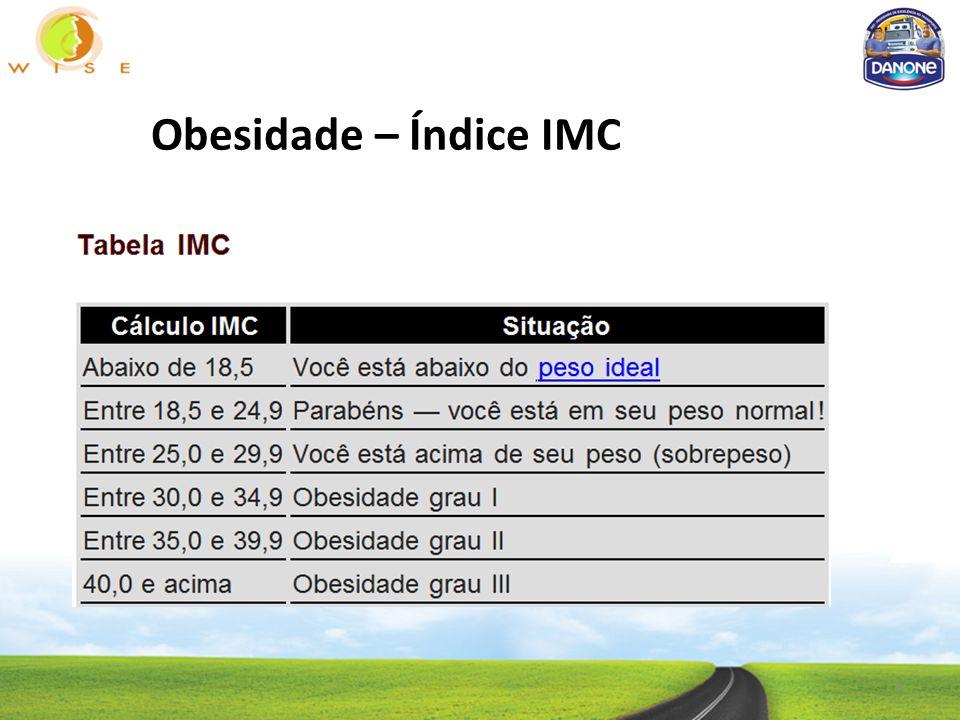 Obesidade – Índice IMC 3