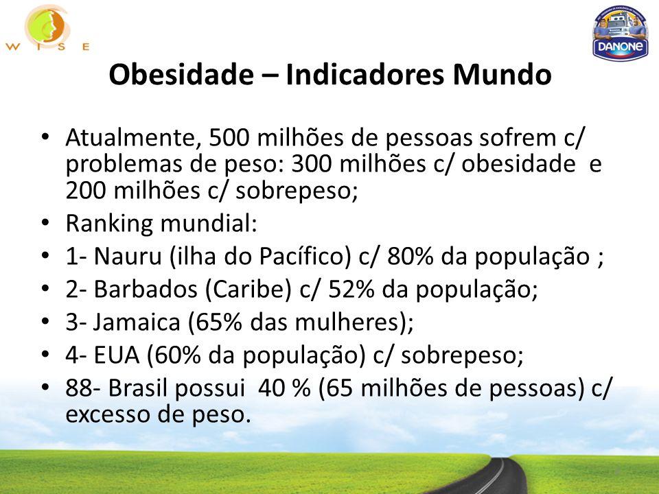 Obesidade – Indicadores Mundo 4 Atualmente, 500 milhões de pessoas sofrem c/ problemas de peso: 300 milhões c/ obesidade e 200 milhões c/ sobrepeso; Ranking mundial: 1- Nauru (ilha do Pacífico) c/ 80% da população ; 2- Barbados (Caribe) c/ 52% da população; 3- Jamaica (65% das mulheres); 4- EUA (60% da população) c/ sobrepeso; 88- Brasil possui 40 % (65 milhões de pessoas) c/ excesso de peso.