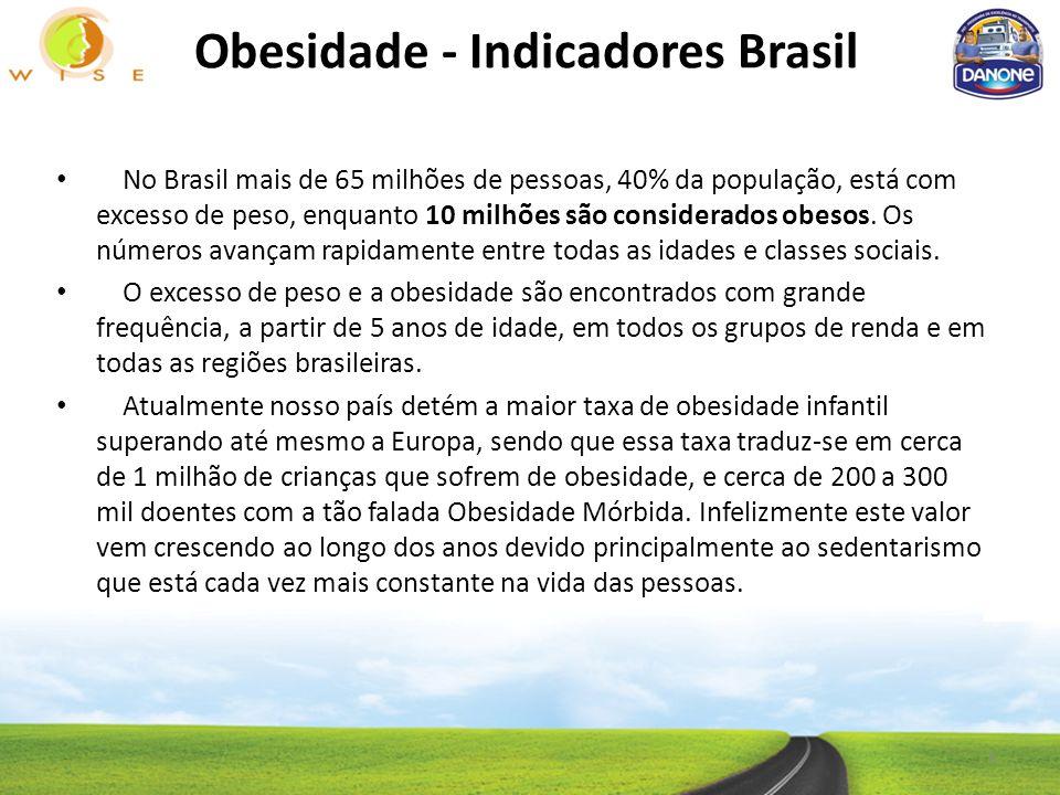 Obesidade - Indicadores Brasil No Brasil mais de 65 milhões de pessoas, 40% da população, está com excesso de peso, enquanto 10 milhões são considerados obesos.
