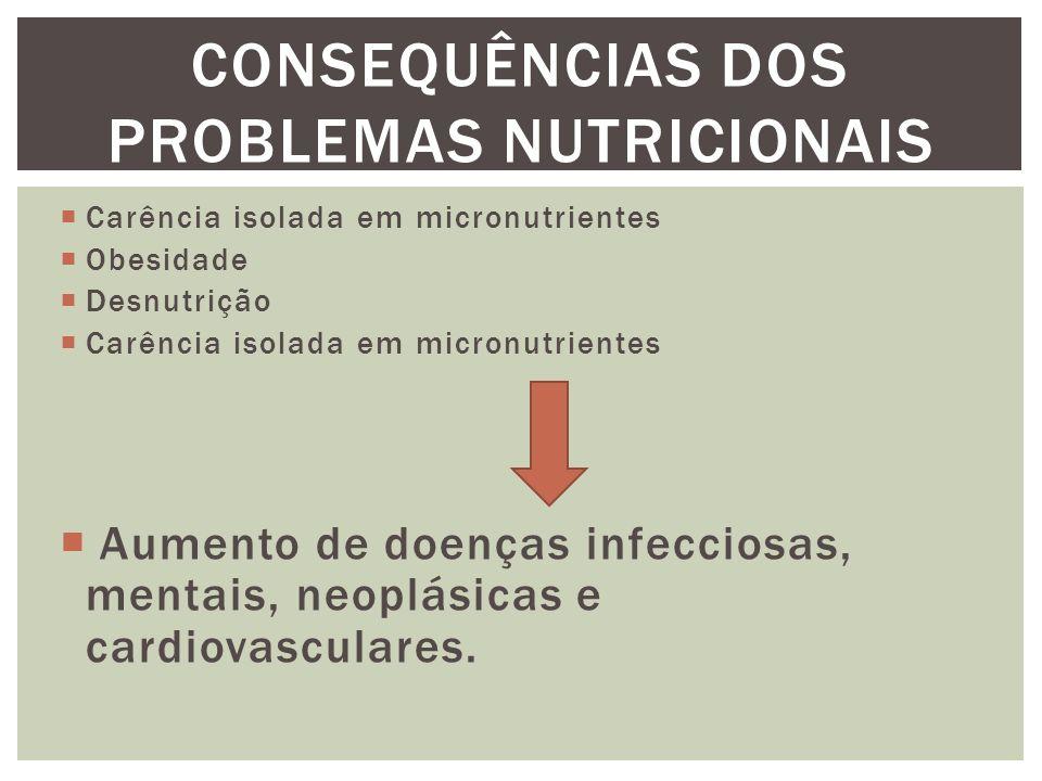  Carência isolada em micronutrientes  Obesidade  Desnutrição  Carência isolada em micronutrientes  Aumento de doenças infecciosas, mentais, neoplásicas e cardiovasculares.