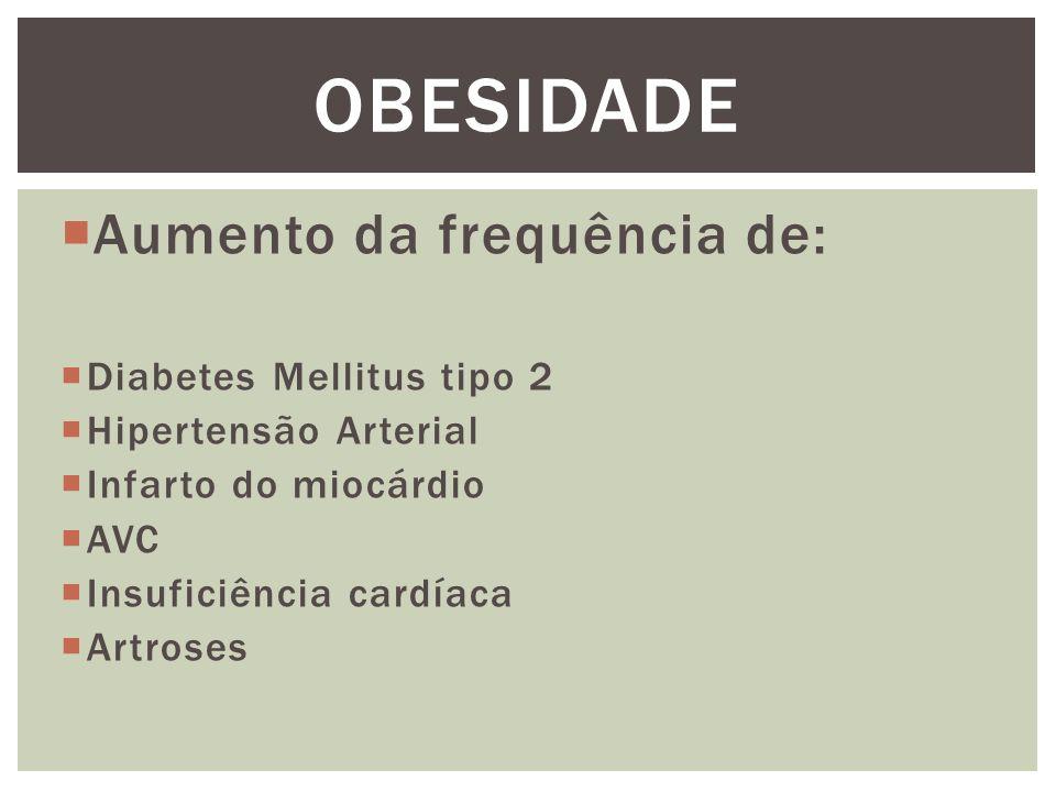  Aumento da frequência de:  Diabetes Mellitus tipo 2  Hipertensão Arterial  Infarto do miocárdio  AVC  Insuficiência cardíaca  Artroses OBESIDADE