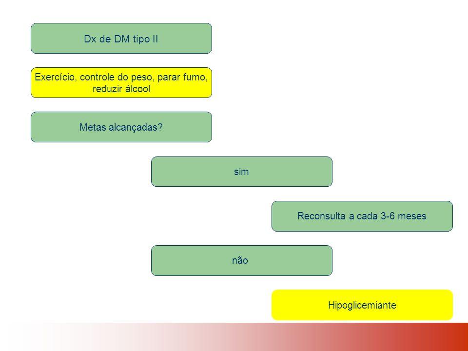 Dx de DM tipo II Exercício, controle do peso, parar fumo, reduzir álcool Metas alcançadas.