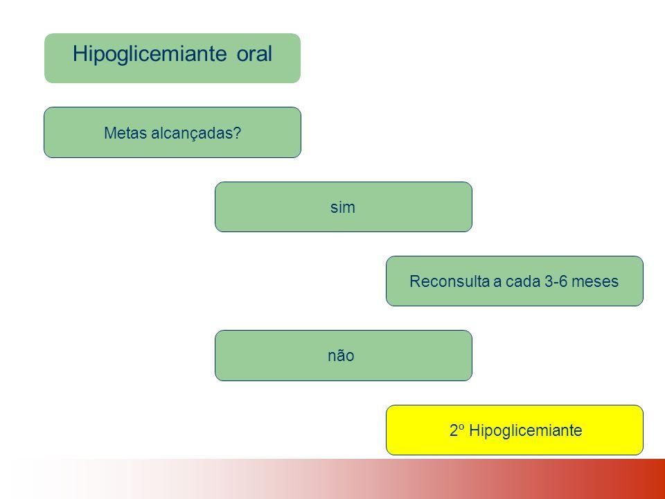 Hipoglicemiante oral Metas alcançadas? sim Reconsulta a cada 3-6 meses não 2º Hipoglicemiante