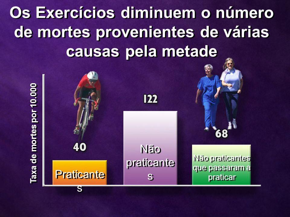 Taxa de mortes por 10.000 Praticante s Não praticante s Não praticantes que passaram a praticar Os Exercícios diminuem o número de mortes provenientes de várias causas pela metade