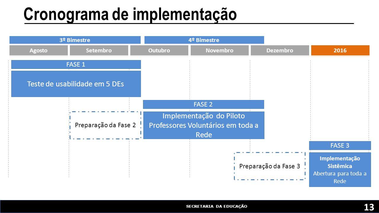 SECRETARIA DA EDUCAÇÃO FASE 1 Implementação do Piloto Professores Voluntários em toda a Rede Implementação Sistêmica Abertura para toda a Rede Teste de usabilidade em 5 DEs FASE 2 FASE 3 Preparação da Fase 2 Preparação da Fase 3 Cronograma de implementação 4º Bimestre3º Bimestre 13