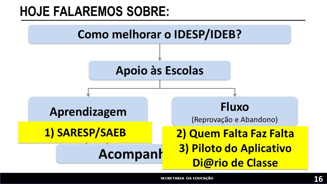 SECRETARIA DA EDUCAÇÃO Como melhorar o IDESP/IDEB.