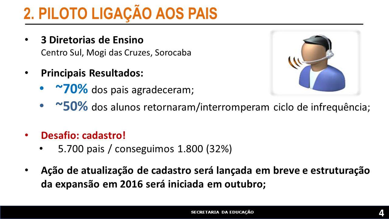SECRETARIA DA EDUCAÇÃO 2.