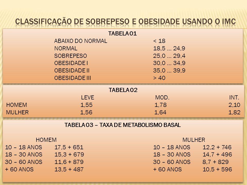 TABELA 01 ABAIXO DO NORMAL < 18 NORMAL18,5 … 24,9 SOBREPESO25,0 … 29,4 OBESIDADE I 30,0 … 34,9 OBESIDADE II35,0 … 39,9 OBESIDADE III> 40 TABELA 01 ABAIXO DO NORMAL < 18 NORMAL18,5 … 24,9 SOBREPESO25,0 … 29,4 OBESIDADE I 30,0 … 34,9 OBESIDADE II35,0 … 39,9 OBESIDADE III> 40 TABELA 02 LEVEMOD.INT.