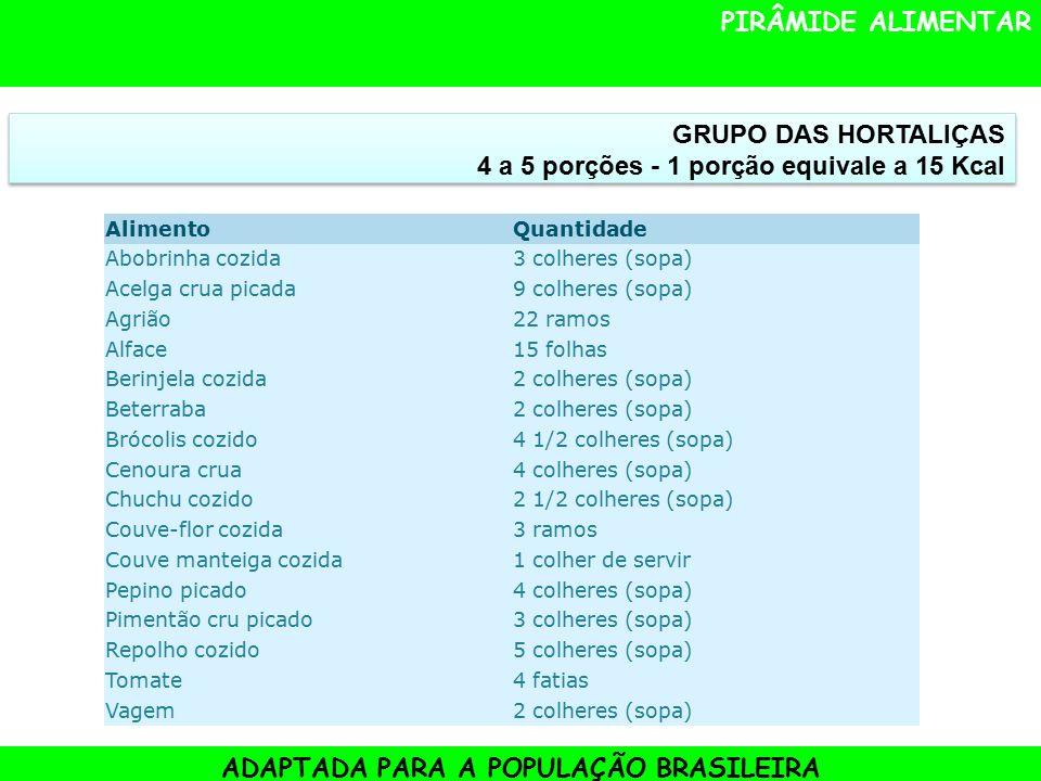 PIRÂMIDE ALIMENTAR ADAPTADA PARA A POPULAÇÃO BRASILEIRA GRUPO DAS HORTALIÇAS 4 a 5 porções - 1 porção equivale a 15 Kcal AlimentoQuantidade Abobrinha cozida3 colheres (sopa) Acelga crua picada9 colheres (sopa) Agrião22 ramos Alface15 folhas Berinjela cozida2 colheres (sopa) Beterraba2 colheres (sopa) Brócolis cozido4 1/2 colheres (sopa) Cenoura crua4 colheres (sopa) Chuchu cozido2 1/2 colheres (sopa) Couve-flor cozida3 ramos Couve manteiga cozida1 colher de servir Pepino picado4 colheres (sopa) Pimentão cru picado3 colheres (sopa) Repolho cozido5 colheres (sopa) Tomate4 fatias Vagem2 colheres (sopa)