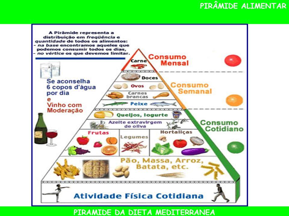 PIRÂMIDE ALIMENTAR PIRAMIDE DA DIETA MEDITERRANEA
