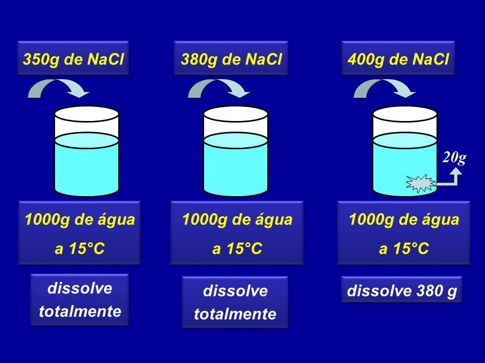 COEFICIENTE DE SOLUBILIDADE (Cs) É a quantidade máxima de um SOLUTO capaz de se dissolver em uma quantidade fixa de SOLVENTE, em certas condições (temperatura e pressão) É a quantidade máxima de um SOLUTO capaz de se dissolver em uma quantidade fixa de SOLVENTE, em certas condições (temperatura e pressão) Cs= 380g de NaCl 1000g de água, a 15°C