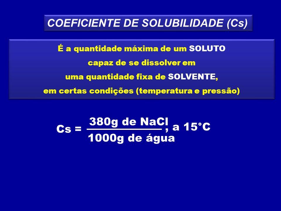 Quando na solução temos uma quantidade de soluto MENOR que o máximo permitido pelo coeficiente de solubilidade a solução será classificada como solução INSATURADA Quando na solução temos uma quantidade de soluto MENOR que o máximo permitido pelo coeficiente de solubilidade a solução será classificada como solução INSATURADA Cs = 380g de NaCl 1000g de água, a 15°C 1000g de água a 15°C 350g de NaCl