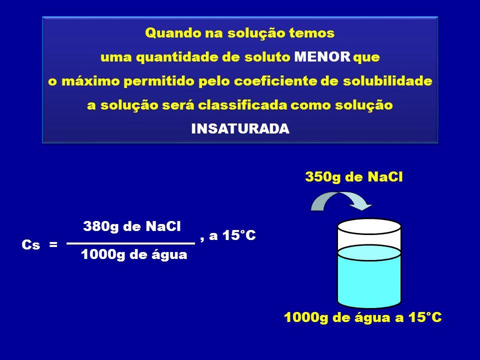 Quando na solução temos uma quantidade de soluto IGUAL ao máximo permitido pelo coeficiente de solubilidade a solução será classificada como solução SATURADA Quando na solução temos uma quantidade de soluto IGUAL ao máximo permitido pelo coeficiente de solubilidade a solução será classificada como solução SATURADA Cs = 380g de NaCl 1000g de água, a 15°C 1000g de água a 15°C 380g de NaCl