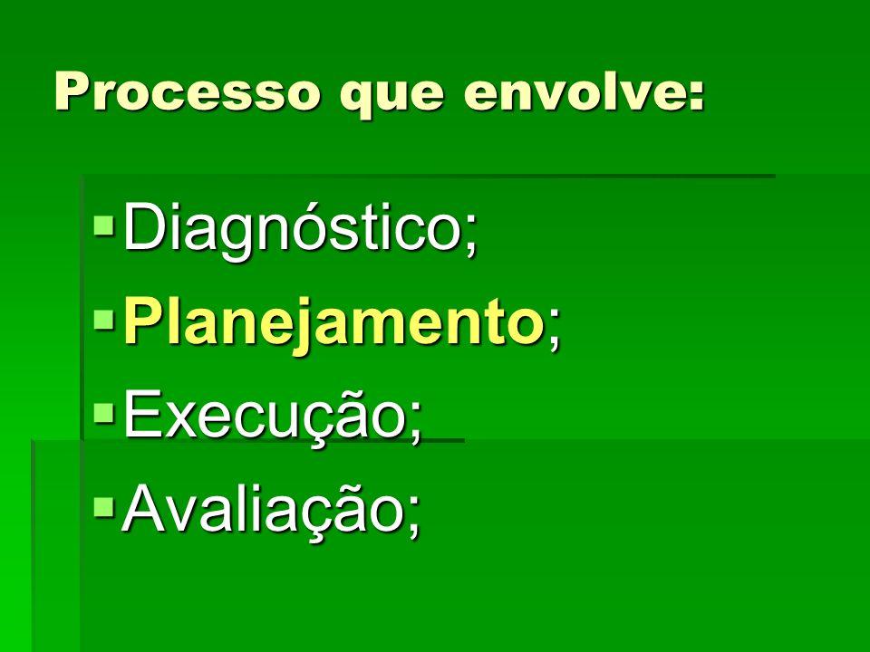 Processo que envolve:  Diagnóstico;  Planejamento;  Execução;  Avaliação;