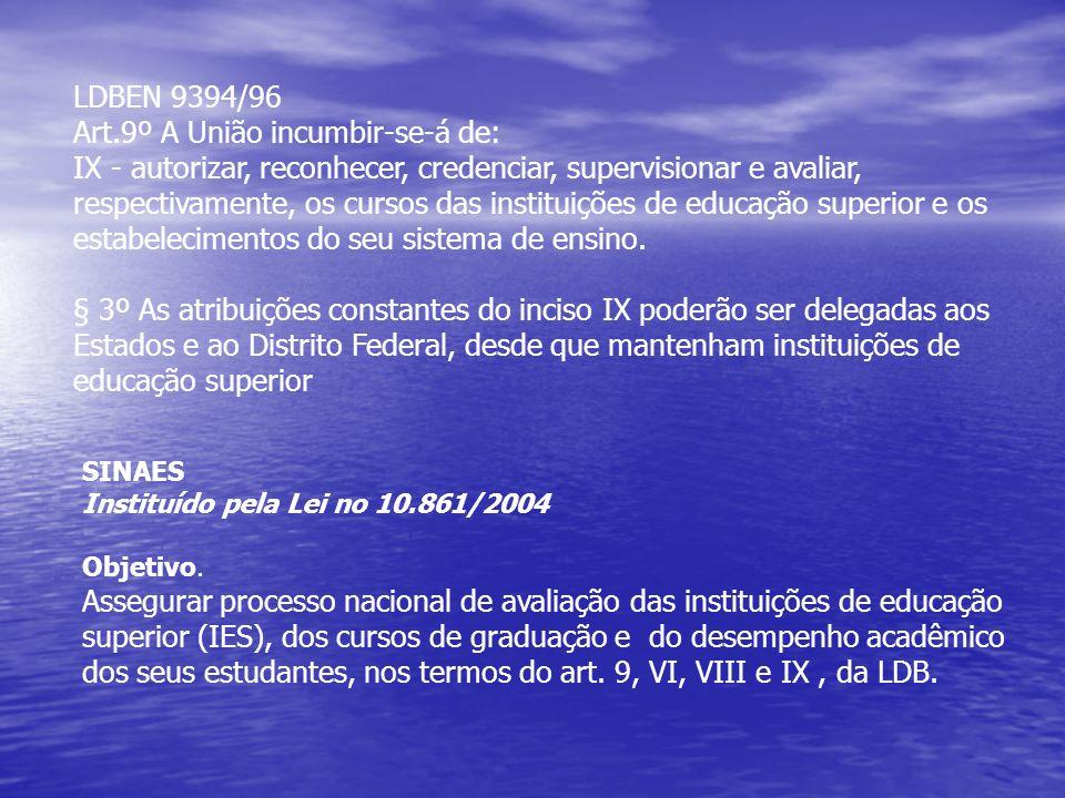 SINAES Instituído pela Lei no 10.861/2004 Objetivo.