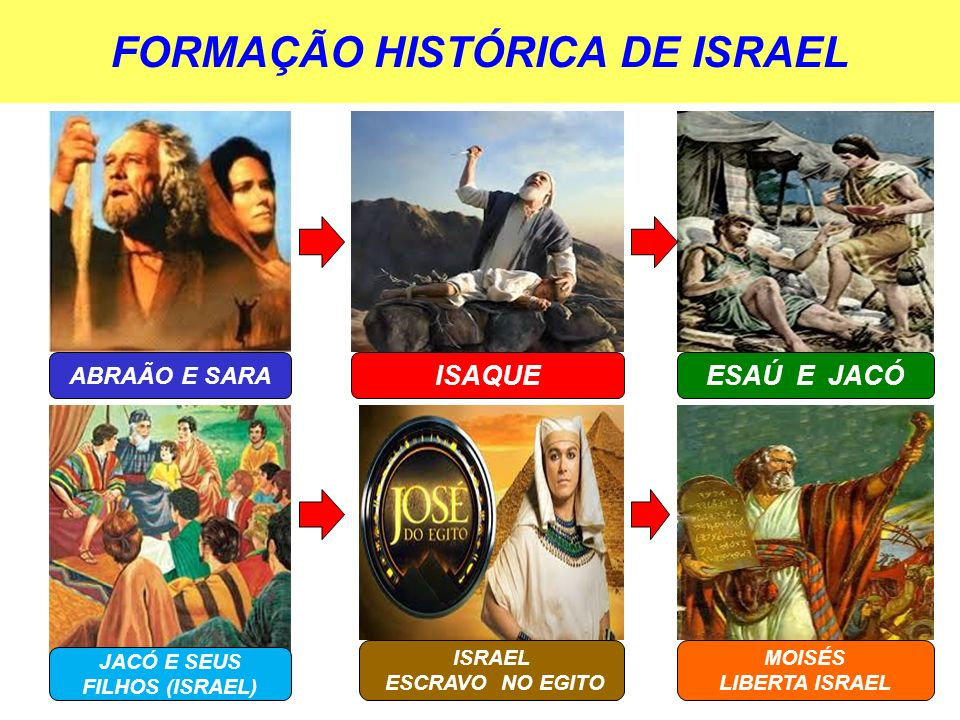 FORMAÇÃO HISTÓRICA DE ISRAEL ABRAÃO E SARA ISAQUEESAÚ E JACÓ JACÓ E SEUS FILHOS (ISRAEL) ISRAEL ESCRAVO NO EGITO MOISÉS LIBERTA ISRAEL