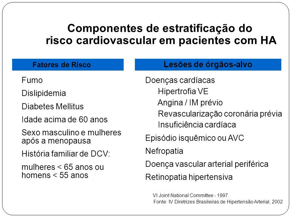 Componentes de estratificação do risco cardiovascular em pacientes com HA Fatores de Risco Doenças cardíacas Hipertrofia VE Angina / IM prévio Revascularização coronária prévia Insuficiência cardíaca Episódio isquêmico ou AVC Nefropatia Doença vascular arterial periférica Retinopatia hipertensiva Fumo Dislipidemia Diabetes Mellitus Idade acima de 60 anos Sexo masculino e mulheres após a menopausa História familiar de DCV: mulheres < 65 anos ou homens < 55 anos Lesões de órgãos-alvo VI Joint National Committee - 1997.