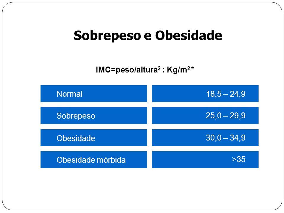 Sobrepeso e Obesidade 18,5 – 24,9Normal >35 Obesidade mórbida 30,0 – 34,9 Obesidade 25,0 – 29,9 Sobrepeso IMC=peso/altura 2 : Kg/m 2 * * OMS