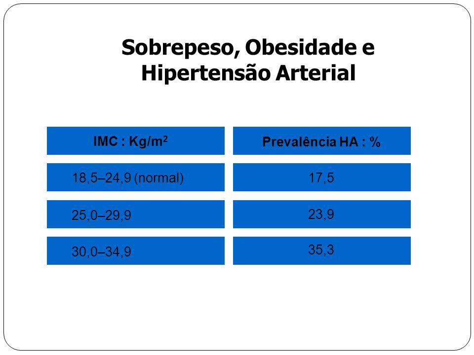 Prevalência HA : % IMC : Kg/m 2 35,3 30,0–34,9 23,9 25,0–29,9 17,5 18,5–24,9 (normal) Sobrepeso, Obesidade e Hipertensão Arterial