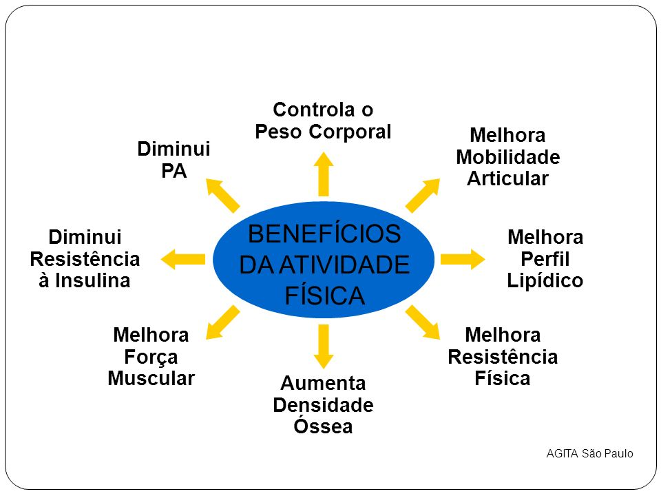 BENEFÍCIOS DA ATIVIDADE FÍSICA Melhora Perfil Lipídico Diminui PA Diminui Resistência à Insulina Melhora Força Muscular Aumenta Densidade Óssea Melhora Resistência Física Melhora Mobilidade Articular Controla o Peso Corporal AGITA São Paulo