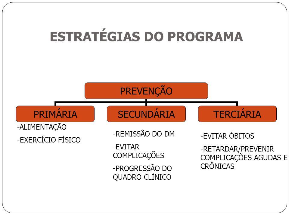 ESTRATÉGIAS DO PROGRAMA PREVENÇÃO PRIMÁRIASECUNDÁRIATERCIÁRIA -ALIMENTAÇÃO -EXERCÍCIO FÍSICO -REMISSÃO DO DM -EVITAR COMPLICAÇÕES -PROGRESSÃO DO QUADRO CLÍNICO -EVITAR ÓBITOS -RETARDAR/PREVENIR COMPLICAÇÕES AGUDAS E CRÔNICAS