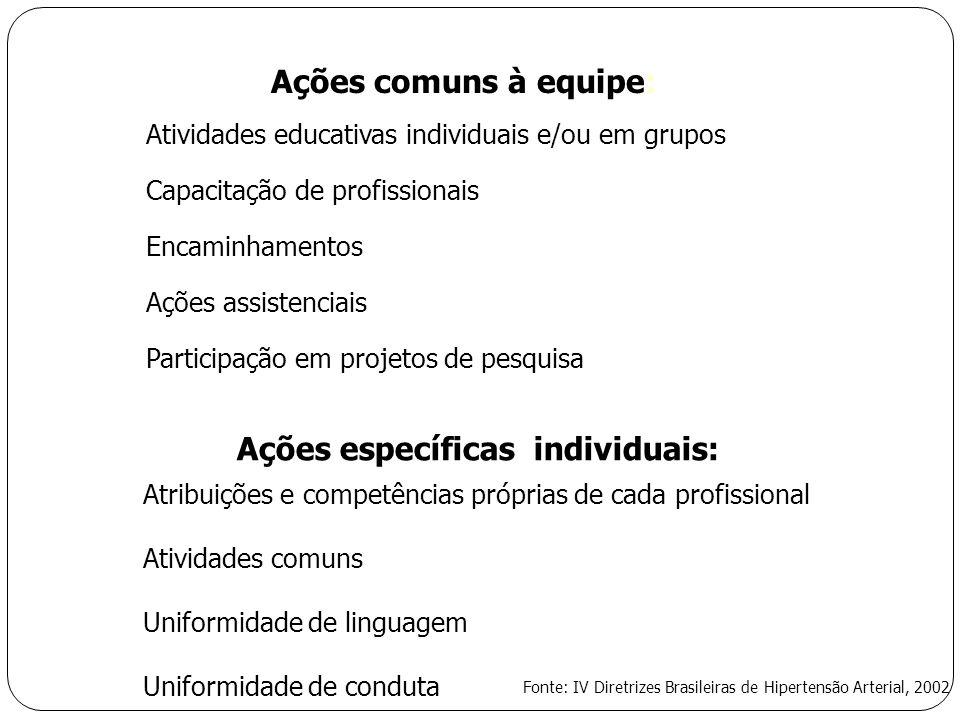 Ações comuns à equipe: Atividades educativas individuais e/ou em grupos Capacitação de profissionais Encaminhamentos Ações assistenciais Participação em projetos de pesquisa Ações específicas individuais: Atribuições e competências próprias de cada profissional Atividades comuns Uniformidade de linguagem Uniformidade de conduta Fonte: IV Diretrizes Brasileiras de Hipertensão Arterial, 2002