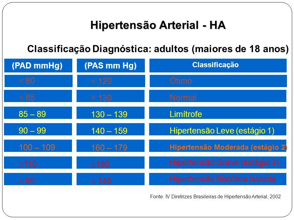 Hipertensão Arterial - HA Classificação Diagnóstica: adultos (maiores de 18 anos) (PAD mmHg)(PAS mm Hg) Classificação Fonte: IV Diretrizes Brasileiras de Hipertensão Arterial, 2002 < 80 < 85 85 – 89 90 – 99 100 – 109  110 < 90 < 120 < 130 130 – 139 140 – 159 160 – 179  180  140 Ótimo Normal Limítrofe Hipertensão Leve (estágio 1) Hipertensão Moderada (estágio 2) Hipertensão Grave (estágio 3) Hipertensão Sistólica Isolada
