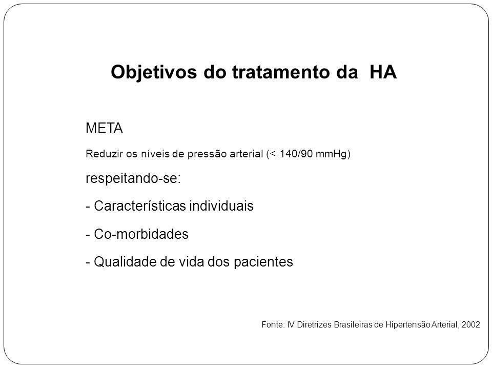 Objetivos do tratamento da HA META Reduzir os níveis de pressão arterial (< 140/90 mmHg) respeitando-se: - Características individuais - Co-morbidades - Qualidade de vida dos pacientes Fonte: IV Diretrizes Brasileiras de Hipertensão Arterial, 2002