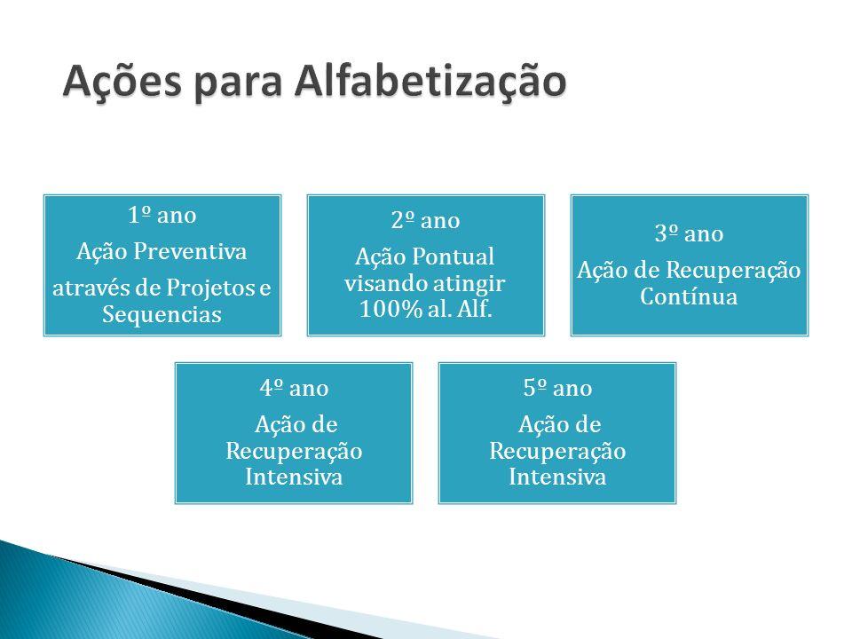 1º ano Ação Preventiva através de Projetos e Sequencias 2º ano Ação Pontual visando atingir 100% al.