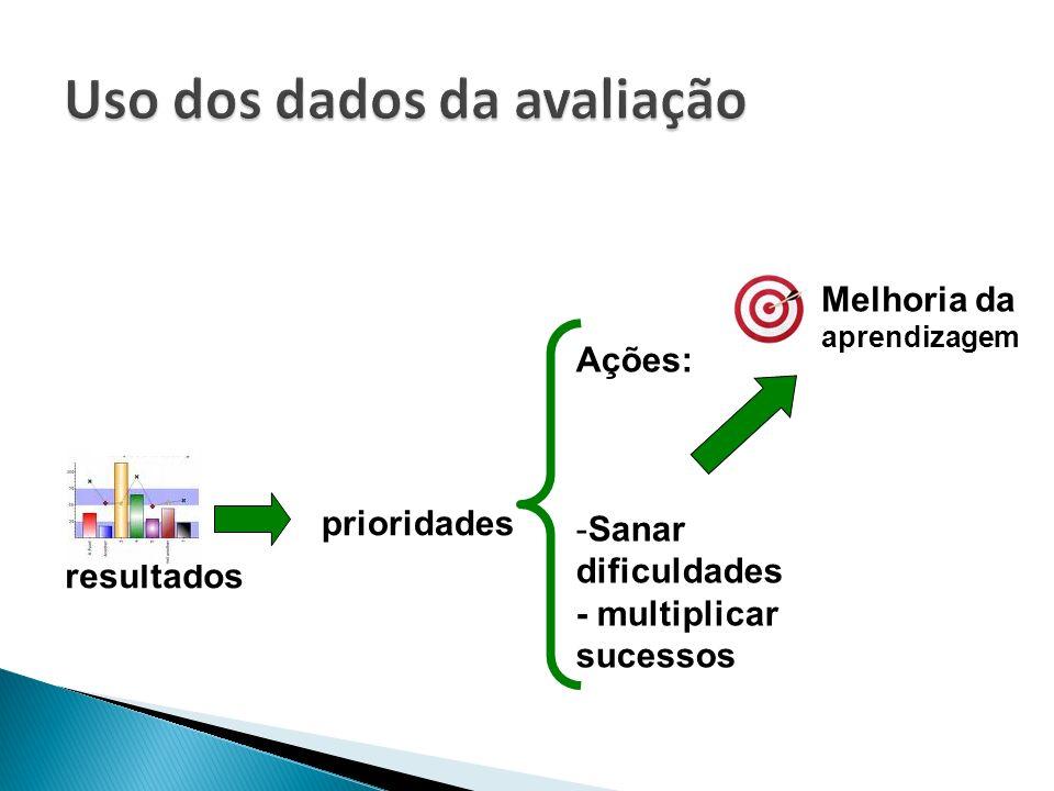 resultados prioridades Ações: -Sanar dificuldades - multiplicar sucessos Melhoria da aprendizagem
