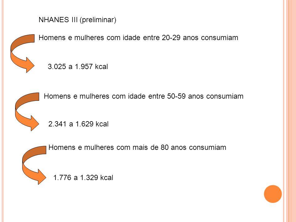 NHANES III (preliminar) Homens e mulheres com idade entre 20-29 anos consumiam 3.025 a 1.957 kcal Homens e mulheres com idade entre 50-59 anos consumiam 2.341 a 1.629 kcal Homens e mulheres com mais de 80 anos consumiam 1.776 a 1.329 kcal