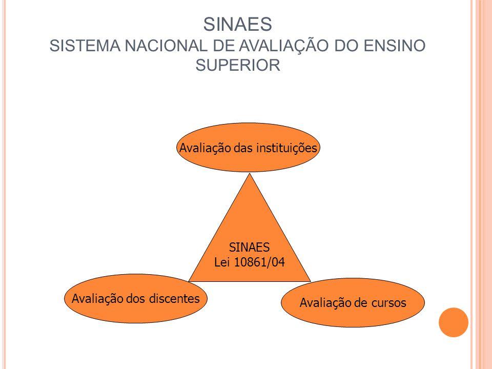 SINAES SISTEMA NACIONAL DE AVALIAÇÃO DO ENSINO SUPERIOR Avaliação das instituições SINAES Lei 10861/04 Avaliação de cursos Avaliação dos discentes