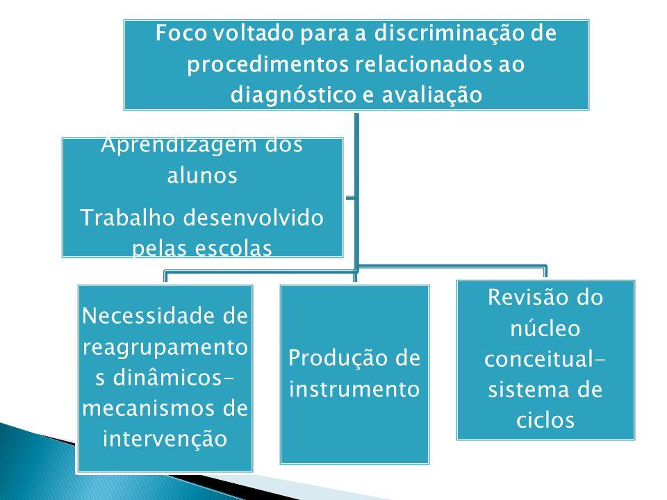 Revendo a concepção de avaliação em sistema de ciclos A avaliação assume uma dimensão formadora.