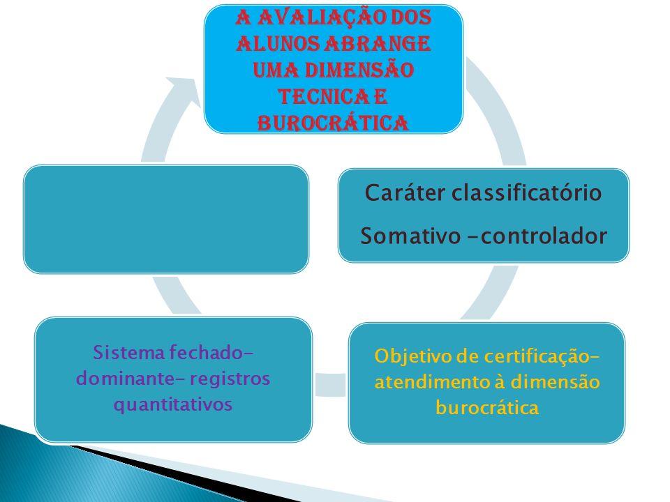 Dimensão pedagógica ou formativa Função diagnóstica Descritiva Qualitativa sinalizadora Estratégias de intervenção necessárias ao avanço Sistema aberto de avaliação