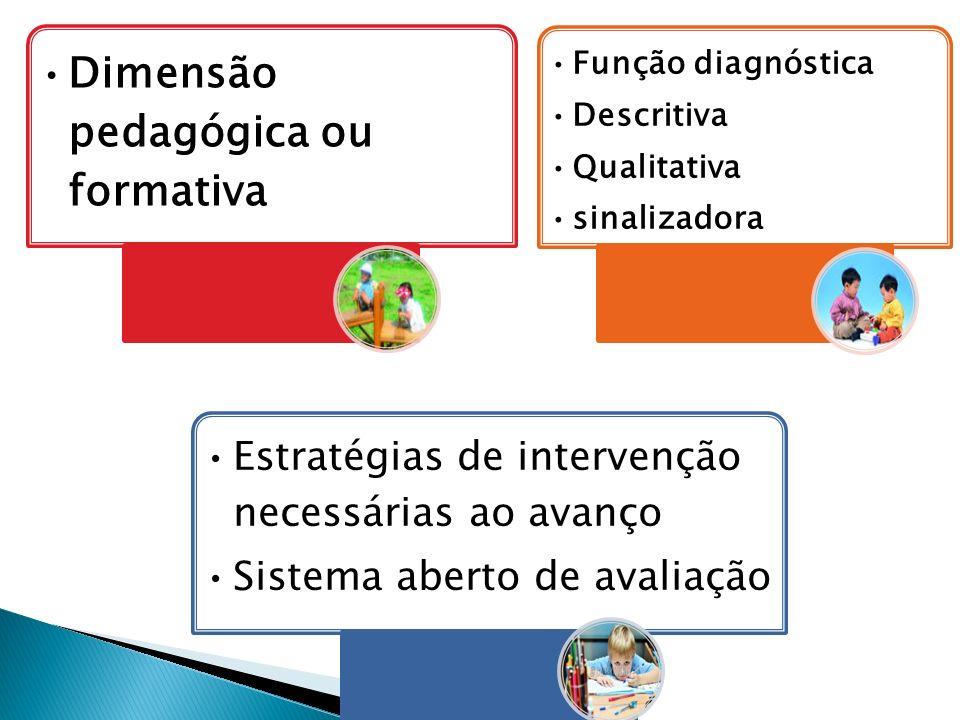 Avaliação contínua e cumulativa Prevalece os aspectos qualitativos Possibilidade de aceleração para alunos com atraso