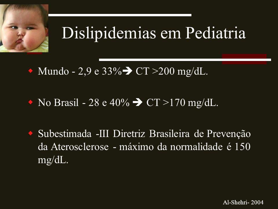 Dislipidemias em Pediatria  Mundo - 2,9 e 33%  CT >200 mg/dL.
